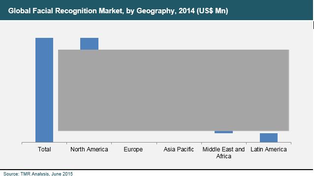 facial-recognition-2015-market