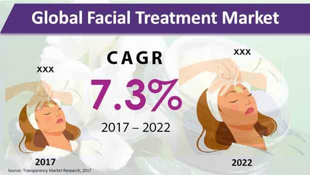 facial treatment market