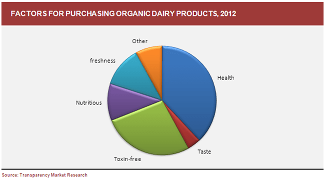 factors-for-purchasing-organic-dairy-products-2012
