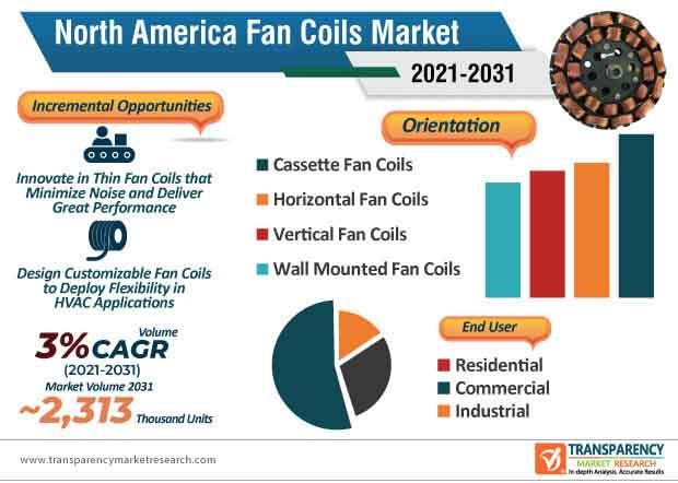 fan coils market infographic