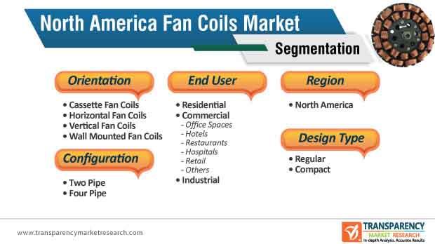 fan coils market segmentation