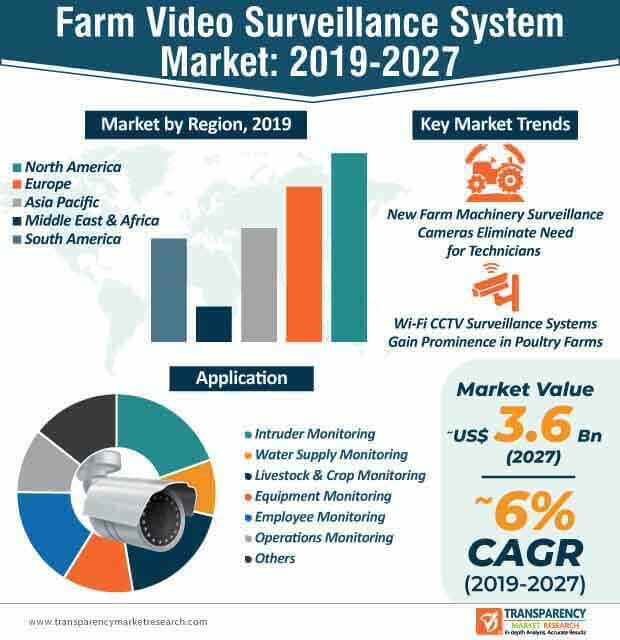 farm video surveillance system market infographic