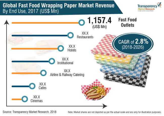 Fast Food Wrapping Paper  Market