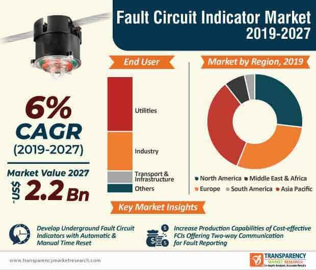 fault circuit indicator market infographic