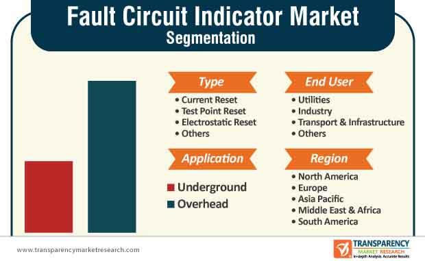 fault circuit indicator market segmentation