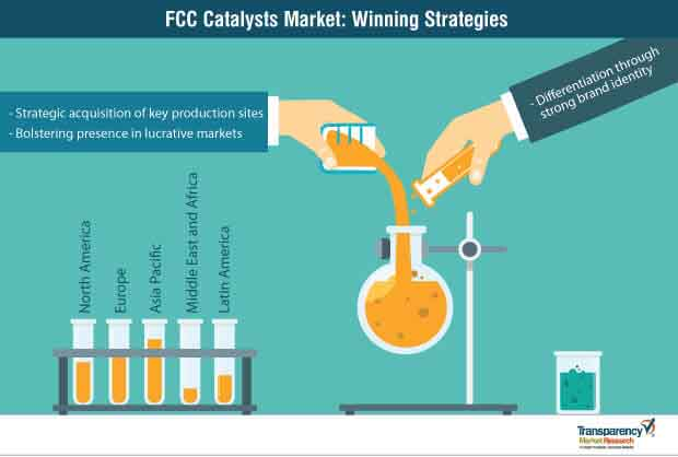 FCC Catalyst  Market Insights, Trends & Growth Outlook