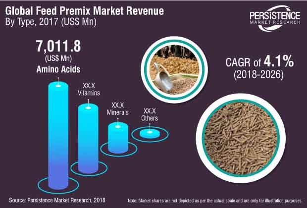 feed-premix-market.jpg