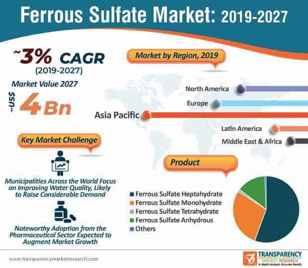 Ferrous Sulfate  Market Insights, Trends & Growth Outlook
