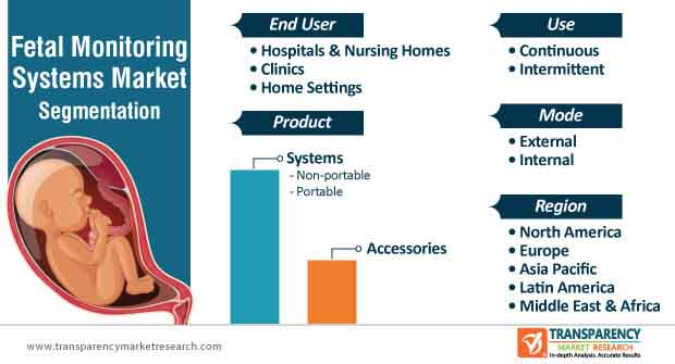 fetal monitoring systems market segmentation