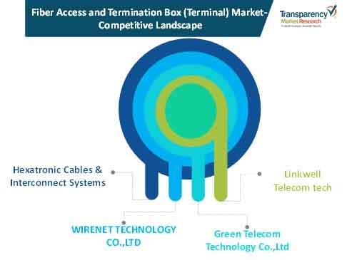 fiber access termination box terminal market competition landscape