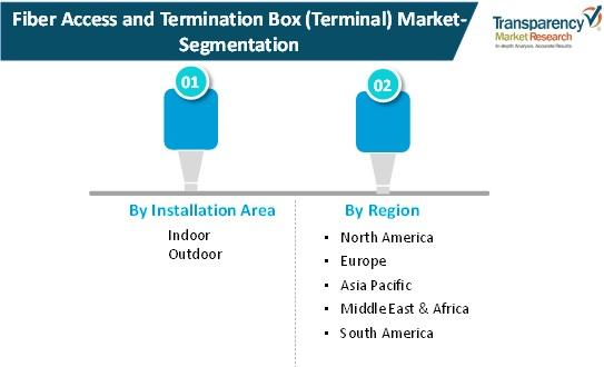 fiber access termination box terminal market research Scope