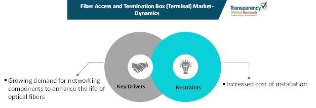 fiber access termination box terminal market