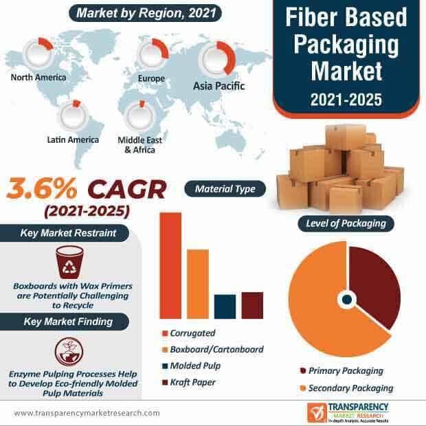 fiber based packaging market infographic