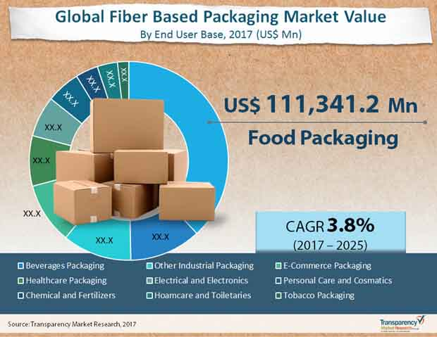 fiber based packaging market