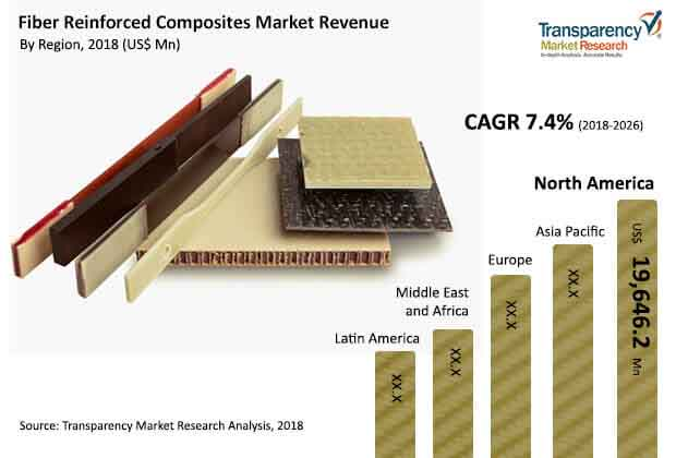 Fiber-reinforced Composites  Market Insights, Trends & Growth Outlook