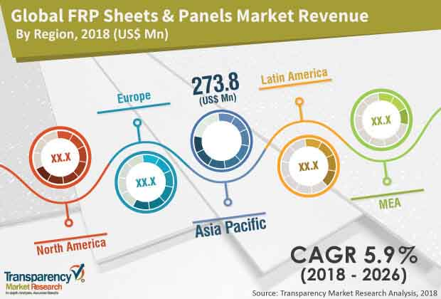 FRP Sheets & Panels  Market Insights, Trends & Growth Outlook