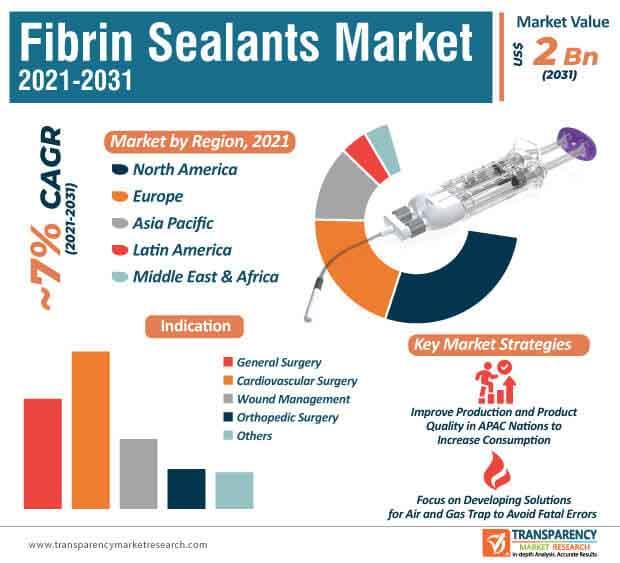 fibrin sealants market infographic