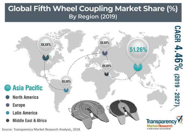 fifth wheel coupling market