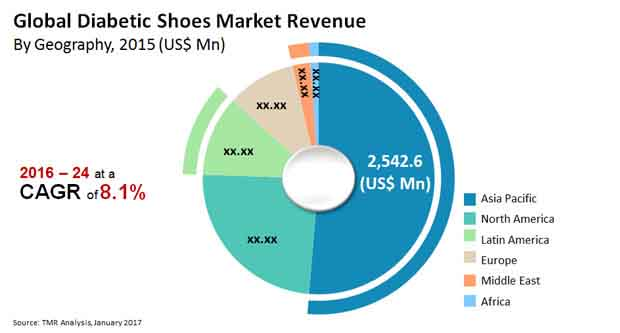 file diabetic shoes market