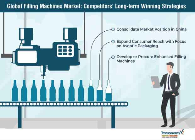 Filling Machines  Market Insights, Trends & Growth Outlook