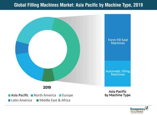 filling machines market1