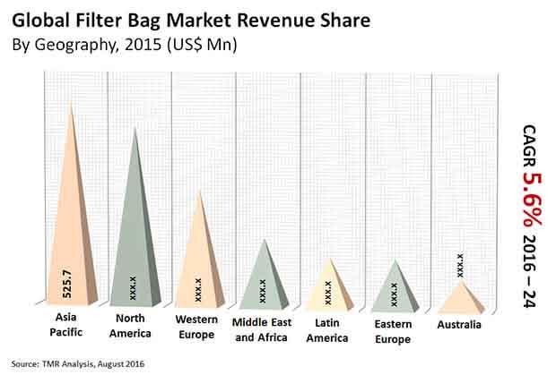 filter-bag-market