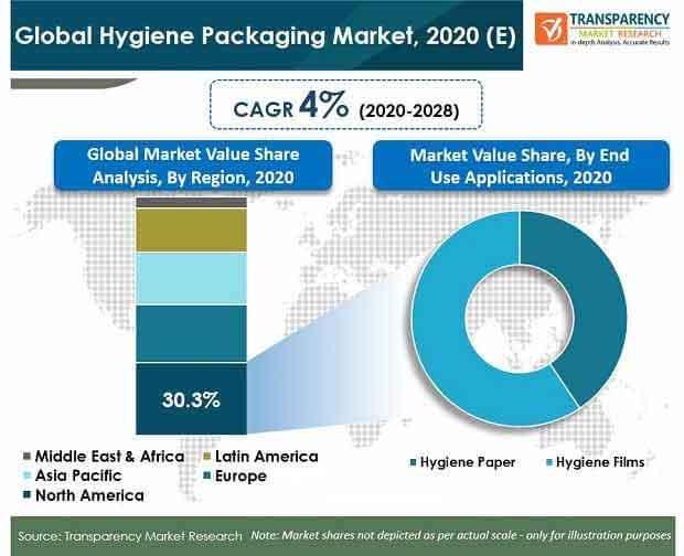final global hygiene packaging market