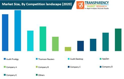 financial audit software market size by competition landscape
