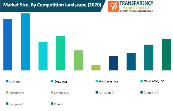 financial consolidation software market size by competition landscape