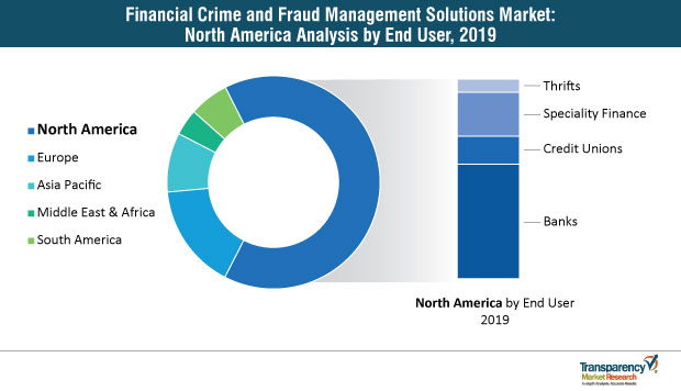financial crime and fraud management solutions market north america