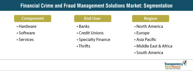 financial crime and fraud management solutions market segmentation