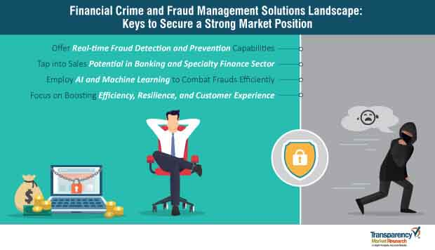 financial crime and fraud management solutions strategy