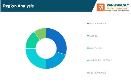 financial services crm market region analysis