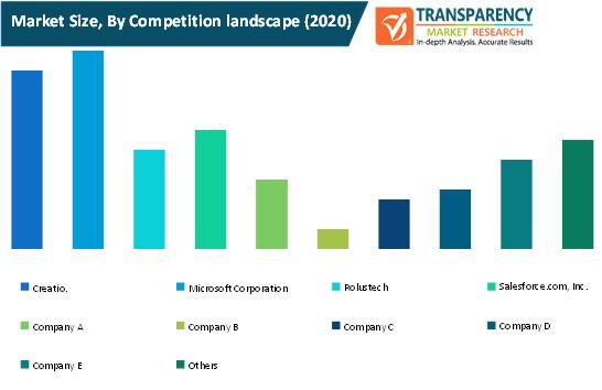 financial services crm market size by competition landscape