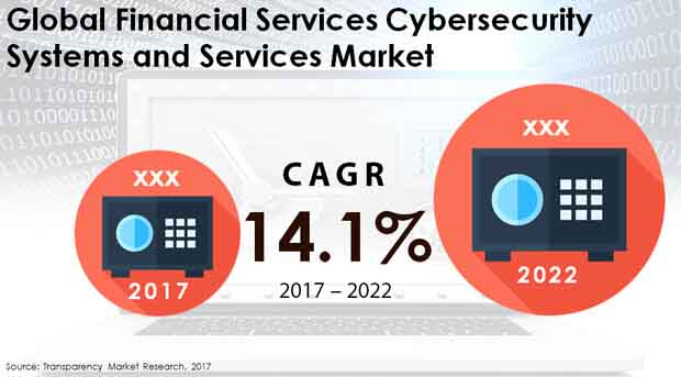 financial services cybersecurity systems services market