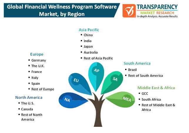 financial wellness program software market 1