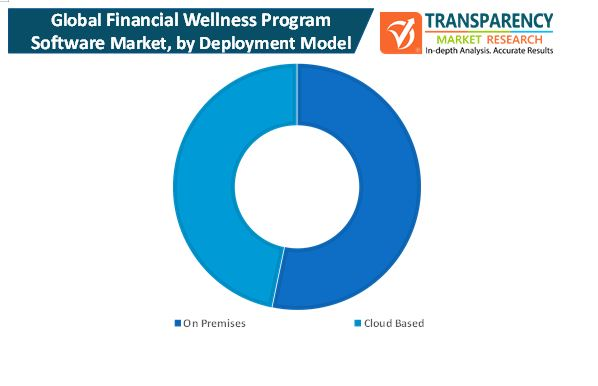 financial wellness program software market