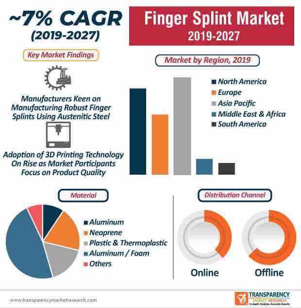 finger splint market infographic