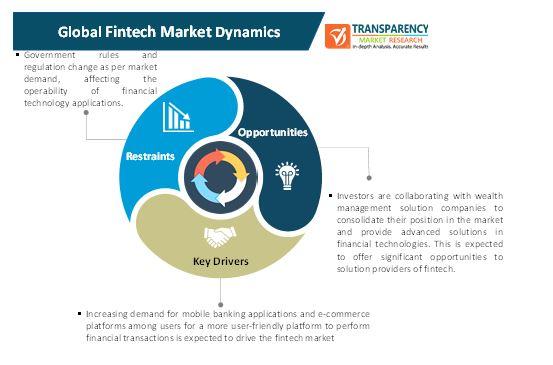 fintech market 1