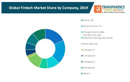 fintech market 2