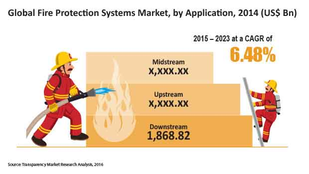 fire-protection-systems-market