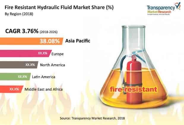 fire resistant hydraulic fluid market