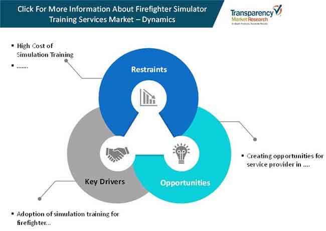 firefighter simulator training services market 1