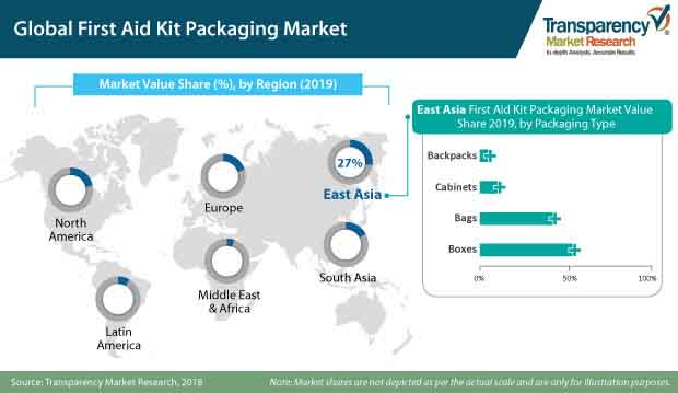first aid kit packaging market