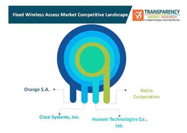 fixed wireless access market 1