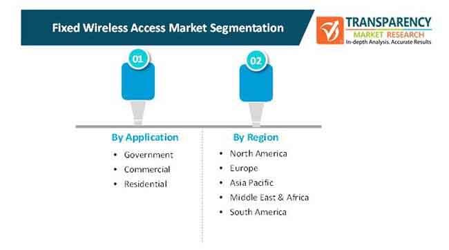 fixed wireless access market 2