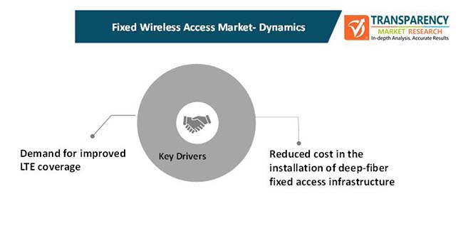 fixed wireless access market