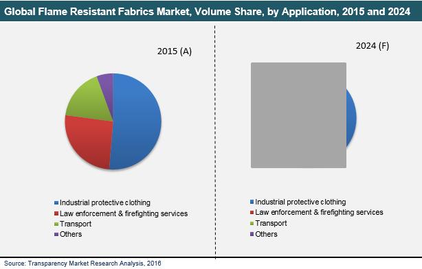 flame-resistant-fabrics-market