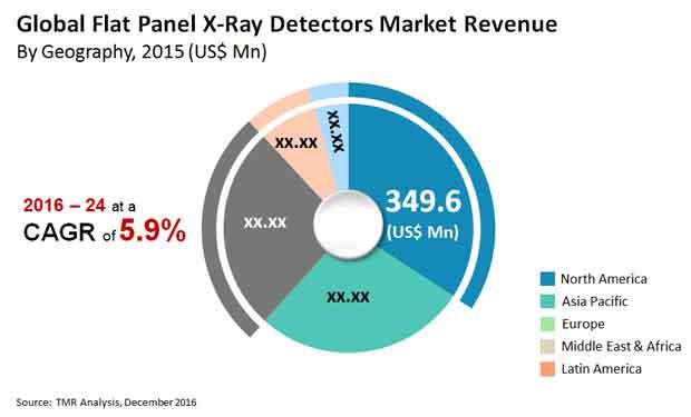 flat panel x ray detectors market