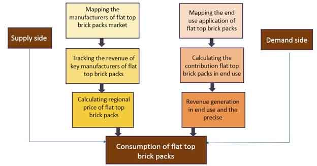 flat top brick packs market